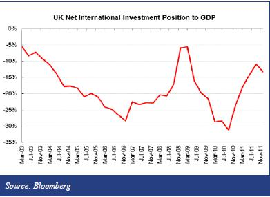 Net international investment position to GDP United Kingdom UK