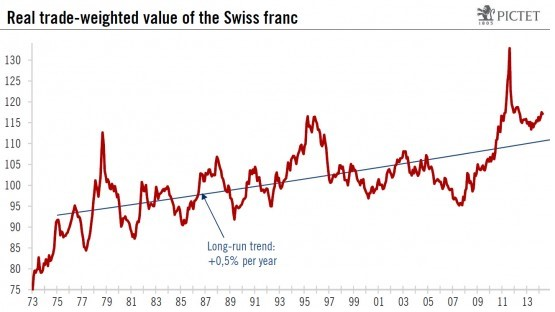 Real Trade Weighed Value Of Swiss Franc