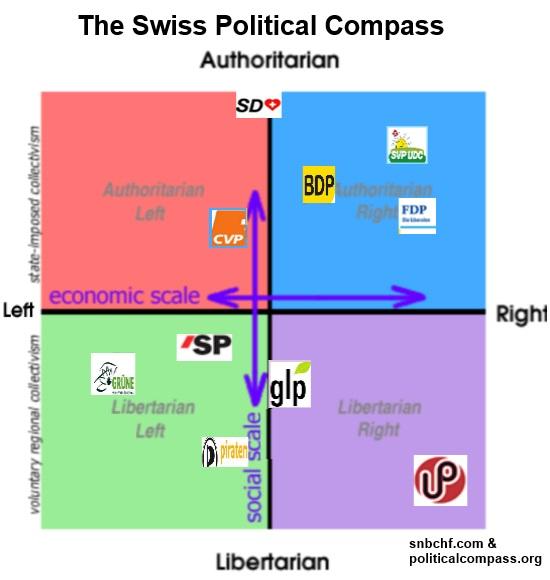 political spectrum ch