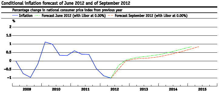 SNB Inflation Forecasts of June 2012 and of September 2012