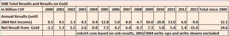 snb results vs. gold profi 2013