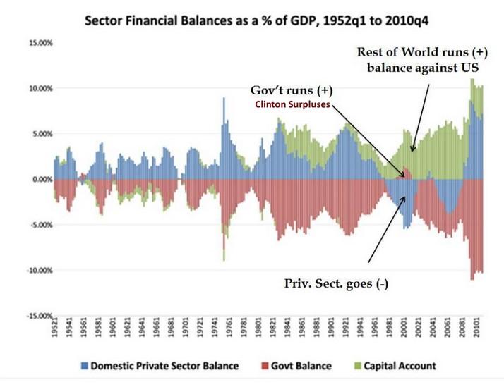 sector balances