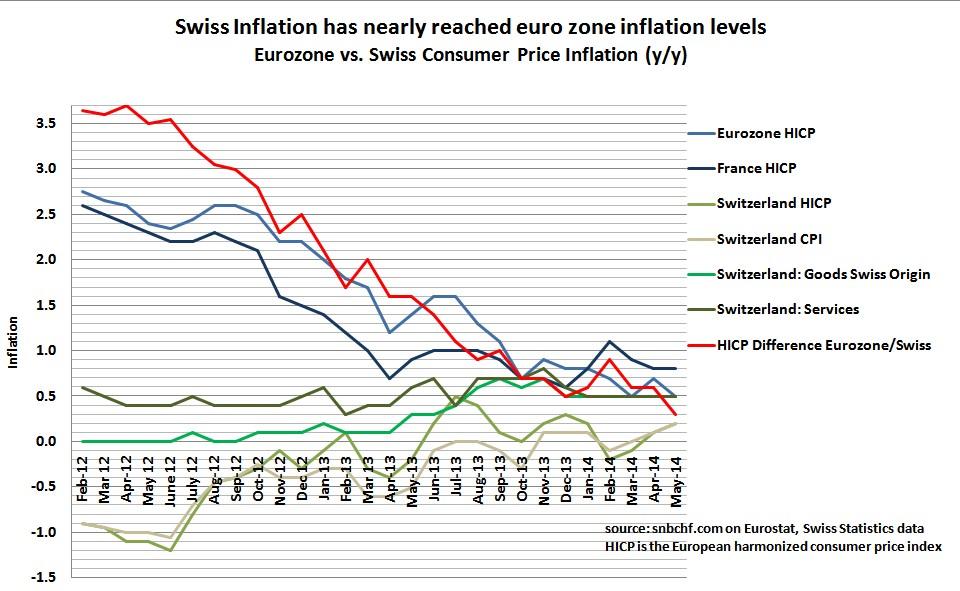 Swiss CPI vs. Eurozone May 2014