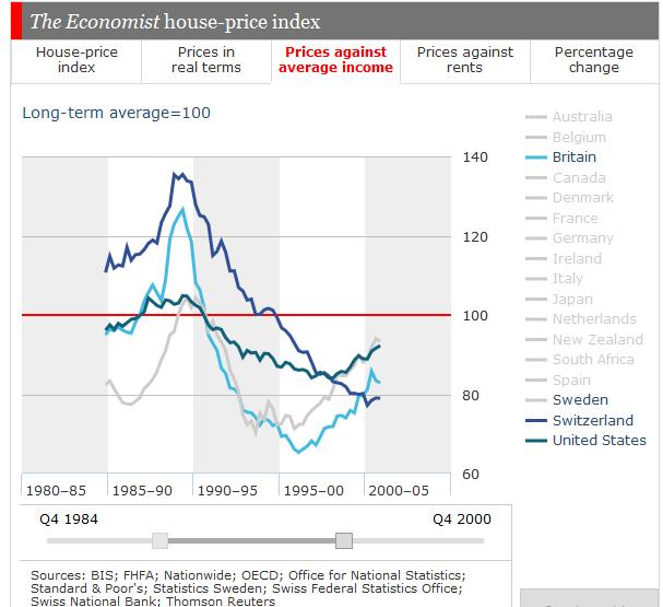 Home Price to Income Swiss Sweden UK 1987-2001a