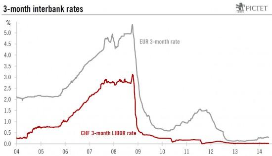 3 month interbank rates