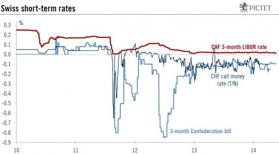 Swiss Short Term Rates