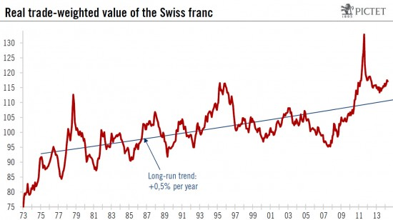 Real trade-weighted exchange rate Swiss Franc CHF