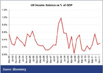 Income United Kingdom Balance of Payments