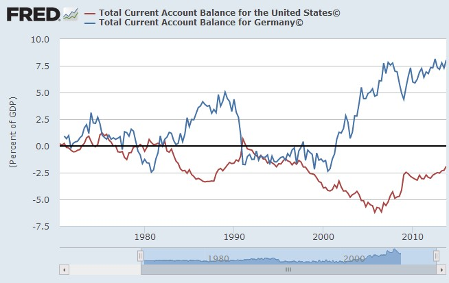 us current account germany