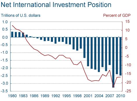 US Net International Investment Position