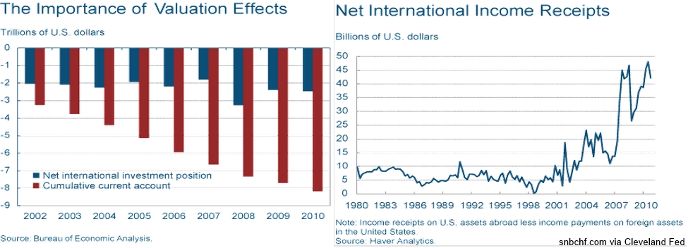 Valuation Effect Net International Income