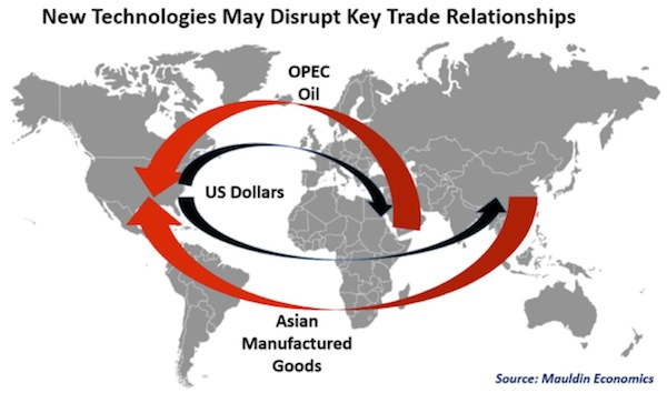 Trade Relationships OPEC China United States Dollar Flows
