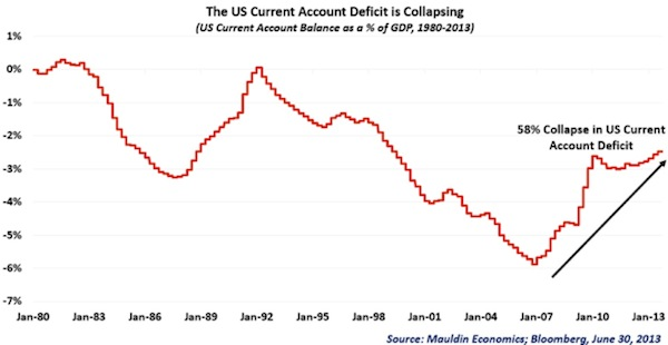 US Current Account Deficit Collapsing