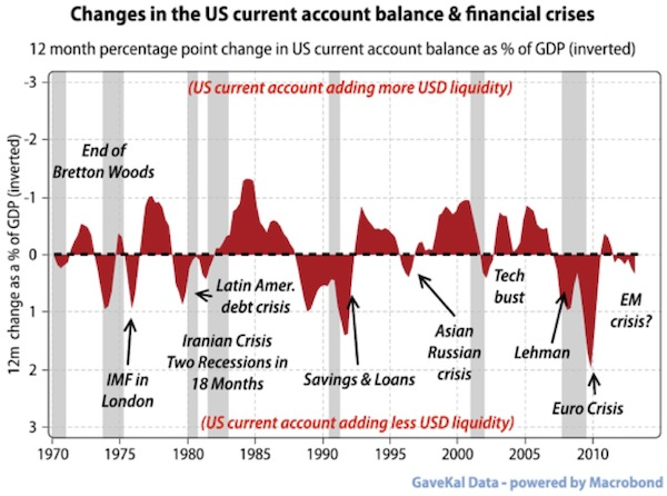 Changes in U.S. current account balance and financial crises