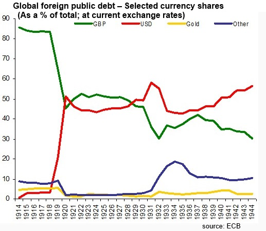 Debt Sterling as World Reserve