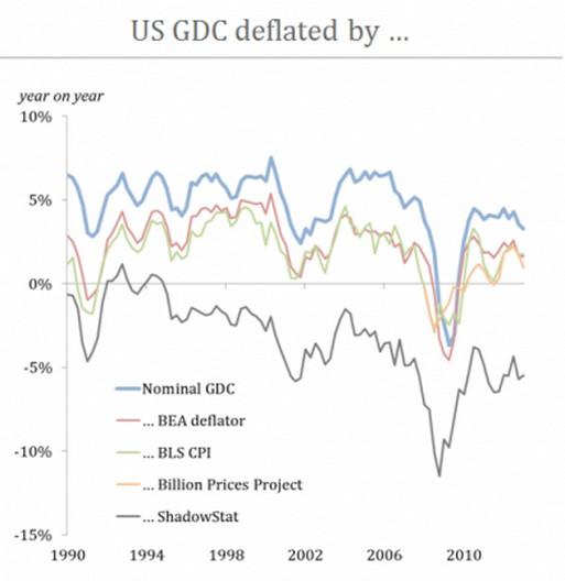 gdc deflator