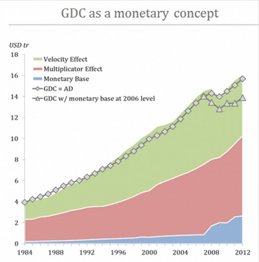 gdc monetary