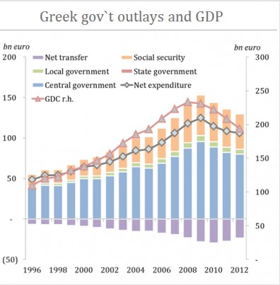 greece outlays spending