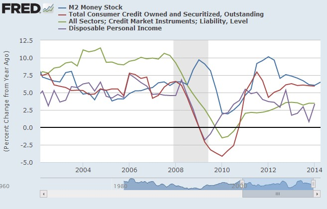 Rising US Savings Exported Money
