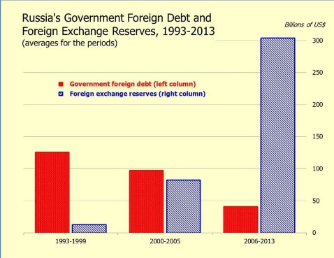 Russia Foreign Debt & Foreign Exchange Reserves