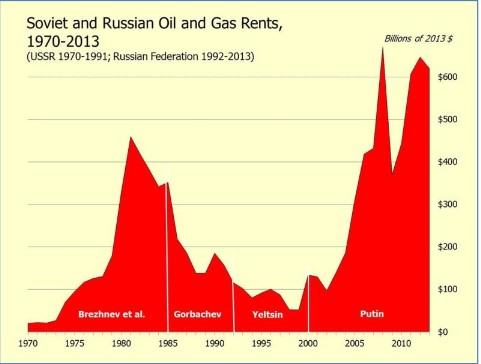 Russian Oil and Gas Rents