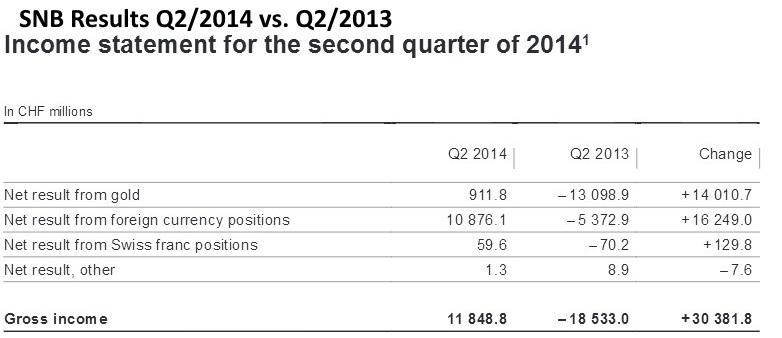 SNB Results Q2 2014