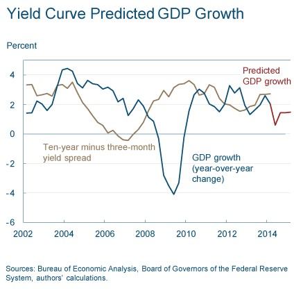 cleveland fed yield curve predicted gdp growth