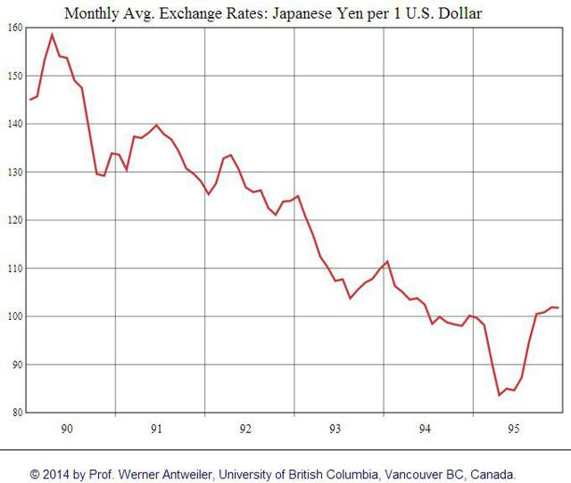 japanese yen us dollar