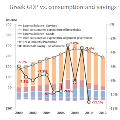 greek gdp consumption