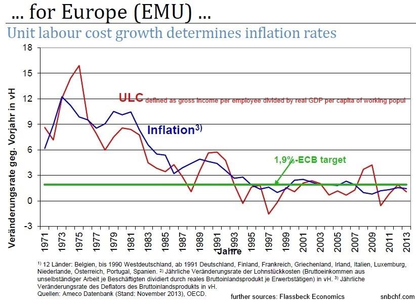 ulc inflation eu