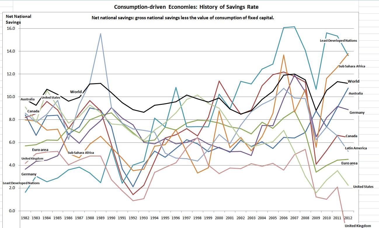 consumption driven nations