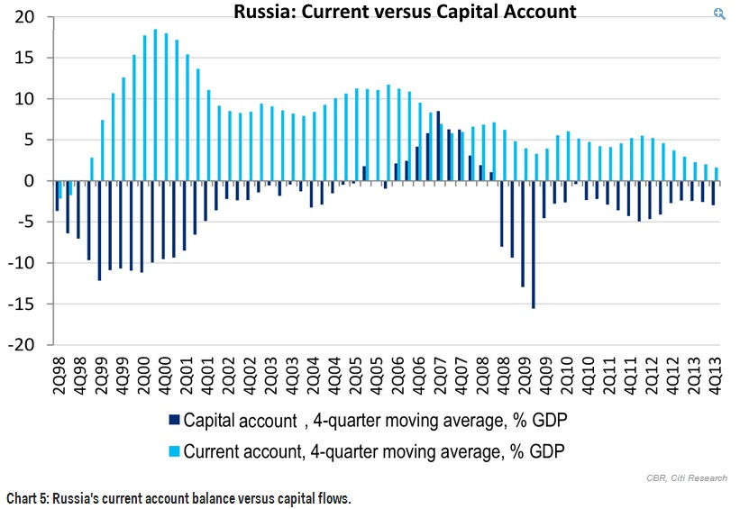 Current Account vs Capital Account Russia