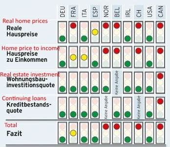 Home price to income Switzerland