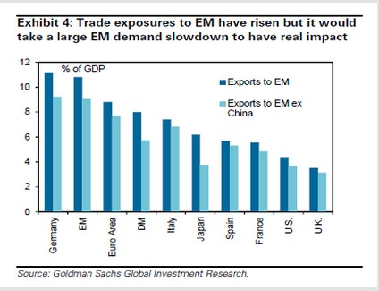 Developed Markets Export Share To Emerging Markets