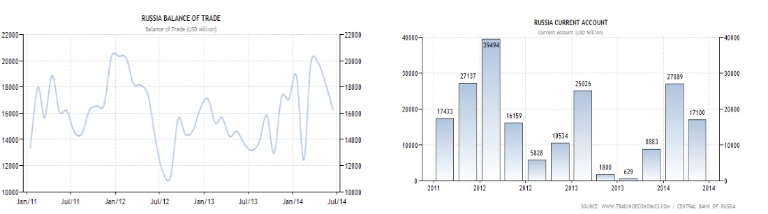 Russia Current Account vs. Trade Balance