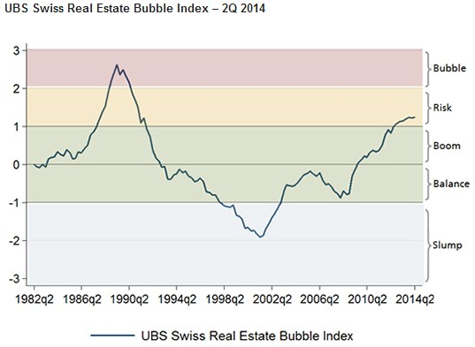 Swiss Bubble Index Q2 2014 UBS