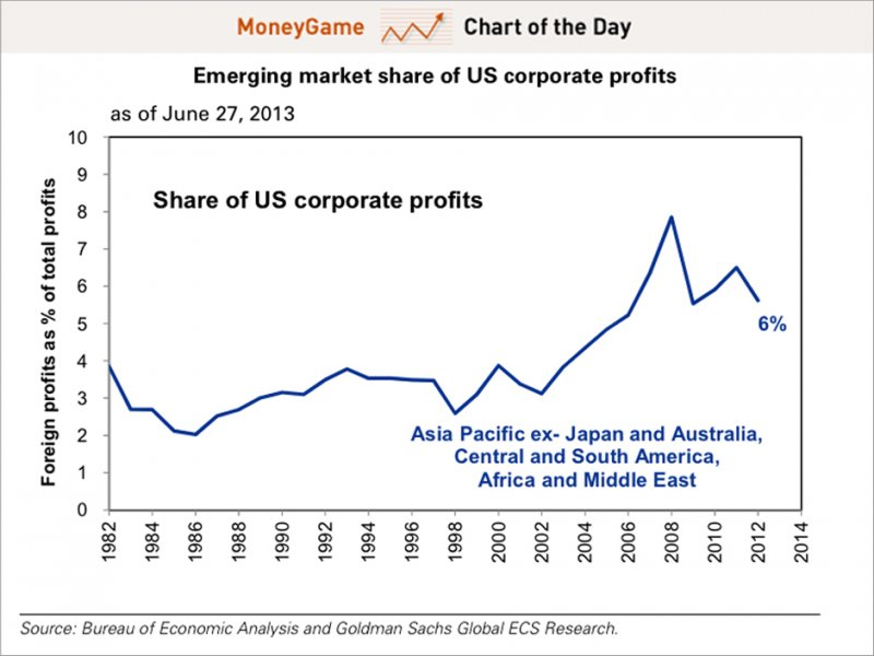 Chart of the day shows emerging market share of us corporate profits, july 2013
