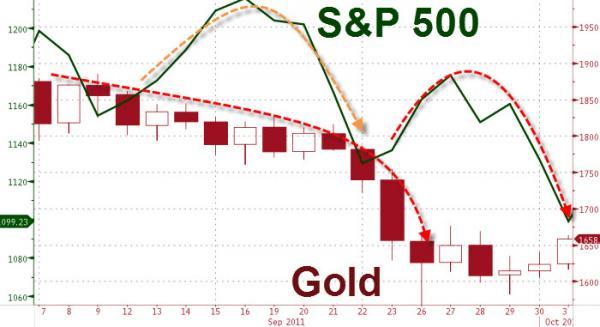 s&p 500, gold