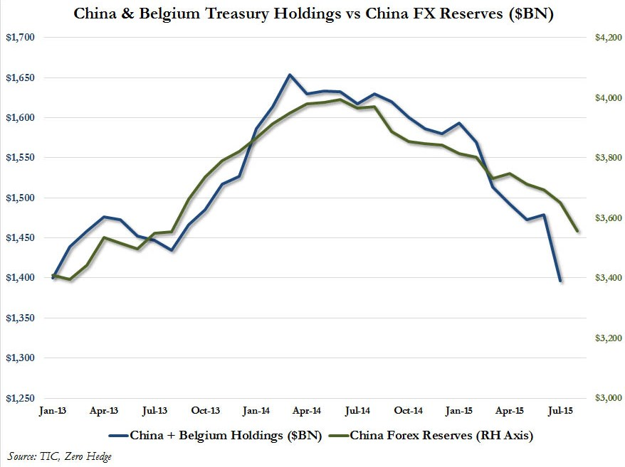 China Reserves vs Belgium Treasuries Holdings