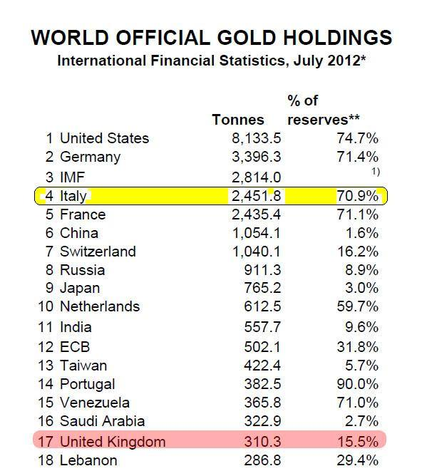 Gold Holdings by country 2012 Italy