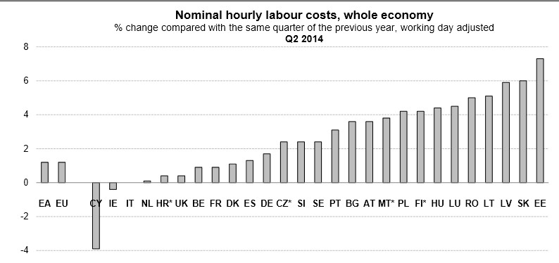 Labour Costs Q2 2014