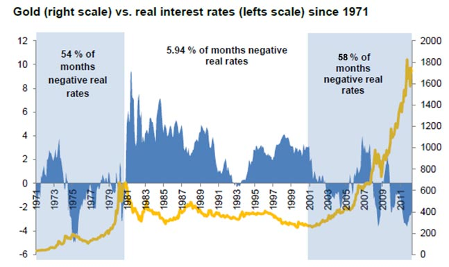 real interest rates vs. gold price 1971-2011