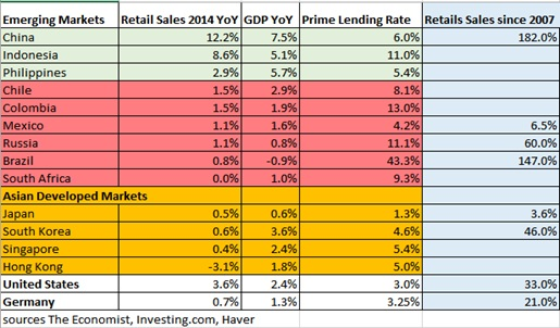 retail sales emerging