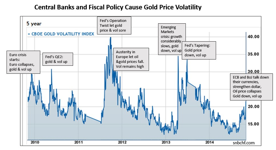 Gold Price Volatility