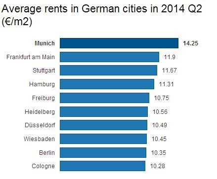 Rents Germany