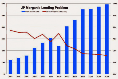 jp morgan lending problem