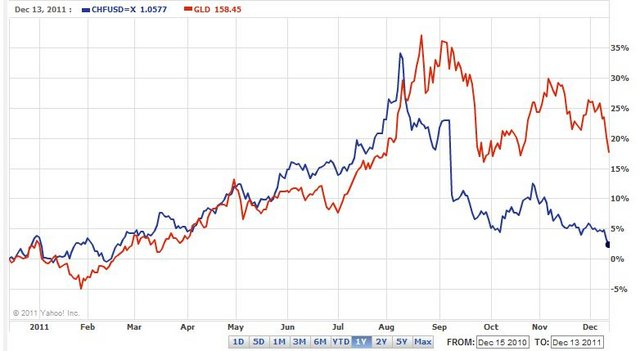 chf vs. gold in 2011