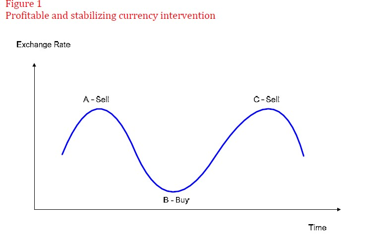 buy sell currency intervention