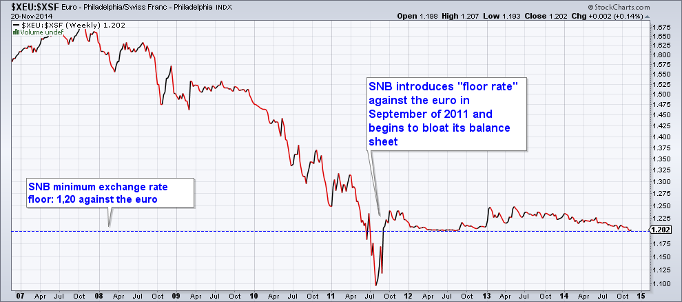 Keith Weiner: SNB Must Keep Euro over 1.20 To Avoid Losses of Swiss Banks snbchf.com
