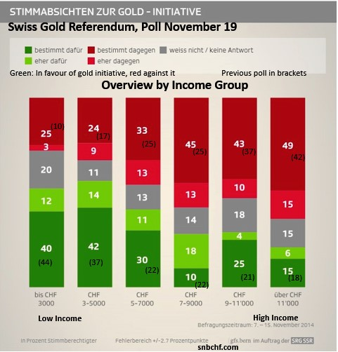 Poll Nov 19 Income Group Gold Referendum
